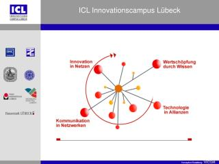 ICL Innovationscampus Lübeck