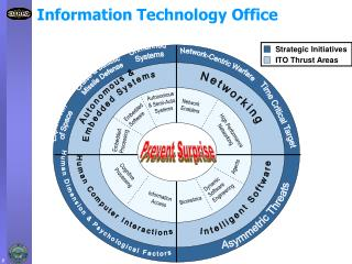 Information Technology Office