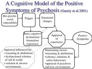 A Cognitive Model of the Positive Symptoms of Psychosis (Garety et al 2001)