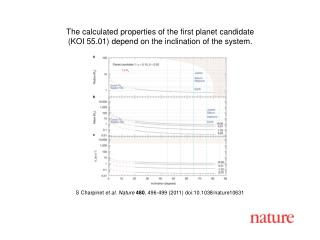S Charpinet  et al. Nature 480 , 496-499 (2011) doi:10.1038/nature10631