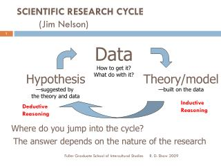 SCIENTIFIC RESEARCH CYCLE 	(Jim Nelson)