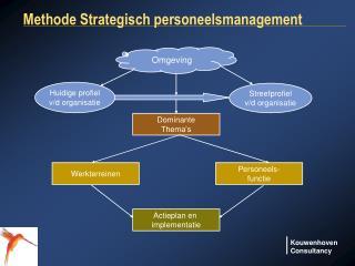 Methode Strategisch personeelsmanagement