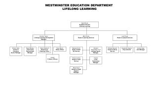 WESTMINSTER EDUCATION DEPARTMENT  LIFELONG LEARNING