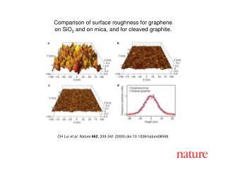 CH Lui  et al .  Nature 462 ,  339 - 341  (2009) doi:10.1038/nature08 569
