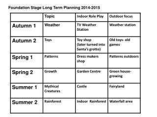 Foundation Stage Long Term Planning 2014-2015
