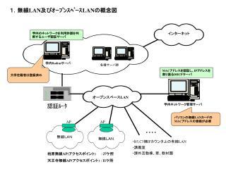 1.無線 LAN 及びオープンスペース LAN の概念図
