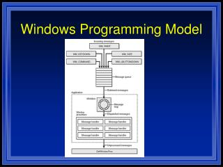 Windows Programming Model