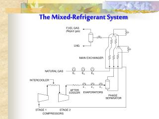 The Mixed-Refrigerant System