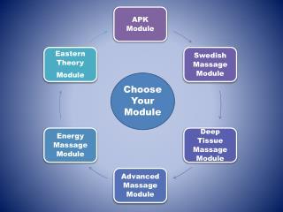 Choose  Y our  M odule