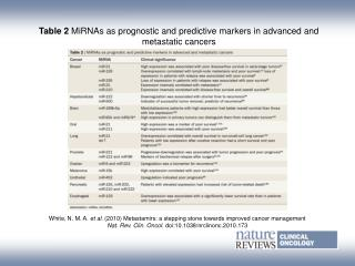 Table 2  MiRNAs as prognostic and predictive markers in advanced and metastatic cancers