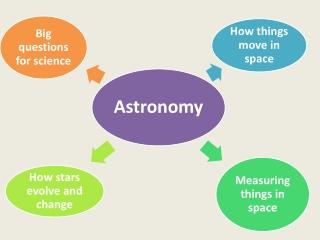 How Stars Evolve
