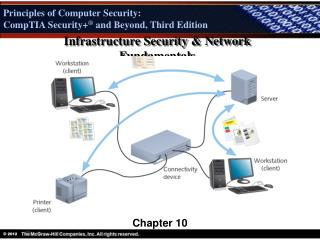 Infrastructure Security & Network Fundamentals