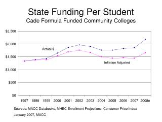 State Funding Per Student Cade Formula Funded Community Colleges