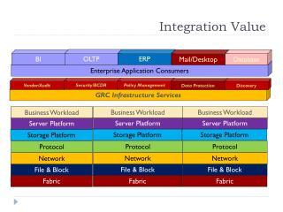 Integration Value