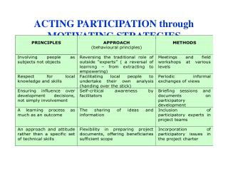 ACTING PARTICIPATION through MOTIVATING STRATEGIES
