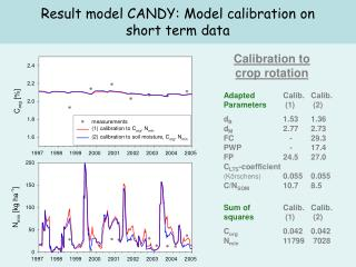 Result model CANDY: Model calibration on  short term data