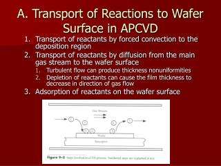 A. Transport of Reactions to Wafer Surface in APCVD