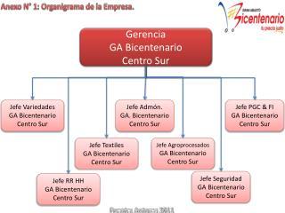 Jefe Textiles  GA Bicentenario  Centro Sur