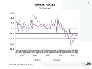 VENTAS REALES  (Var.% anual)