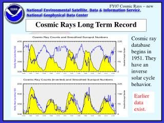 Cosmic Rays Long Term Record