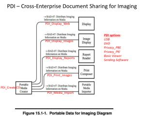 PDI – Cross-Enterprise Document Sharing for Imaging