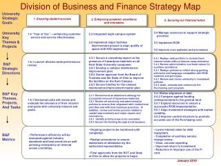 Division of Business and Finance Strategy Map