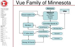 Vue Family of Minnesota
