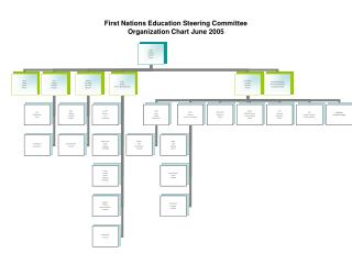 First Nations Education Steering Committee Organization Chart June 2005
