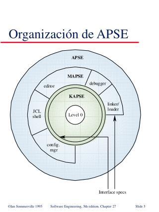 Organizaci n de APSE