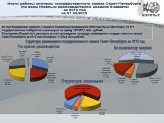 Итоги работы системы государственного заказа Санкт-Петербурга