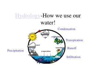Hydrology -How we use our water!