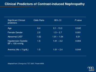 Clinical Predictors of Contrast-induced Nephropathy