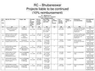 RC – Bhubaneswar Projects liable to be continued  (10% reimbursement)