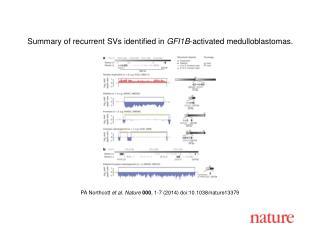 PA Northcott  et al.  Nature  000 ,  1 - 7  (201 4 ) doi:10.1038/nature 13379