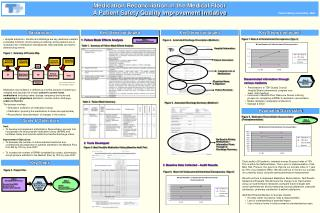 Medication Reconciliation in the Medical Floor  A Patient Safety Quality Improvement Initiative