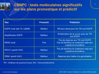 CBNPC : tests moléculaires significatifs sur les plans pronostique et prédictif