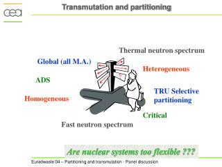 Transmutation and partitioning
