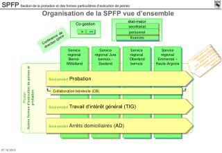 Organisation de la SPFP vue d'ensemble