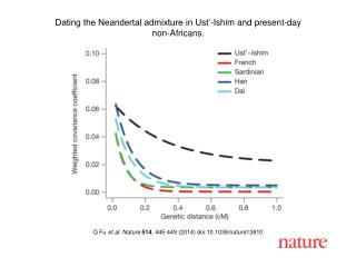 Q Fu  et al. Nature  514 , 445-449 (2014) doi:10.1038/nature13810