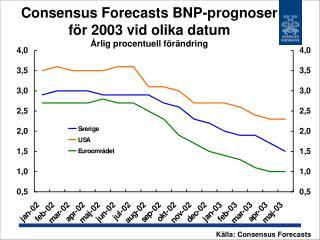 Consensus Forecasts BNP-prognoser f�r 2003 vid olika datum  �rlig procentuell f�r�ndring