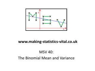 MSV 40:  The Binomial Mean and Variance