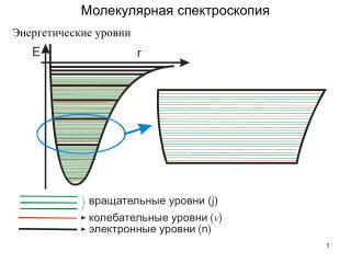 Молекулярная спектроскопия