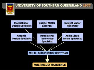 UNIVERSITY OF SOUTHERN QUEENSLAND  1977