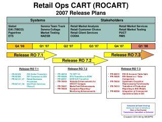 Retail Ops CART (ROCART) 2007 Release Plans
