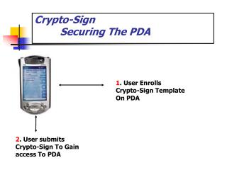 Crypto-Sign 	 Securing The PDA