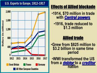Effects of Allied blockade 1914, $70 million in trade with  Central powers