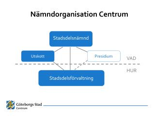 N�mndorganisation Centrum