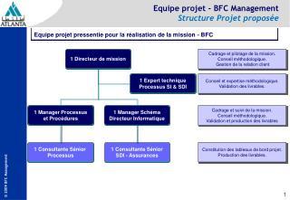Equipe projet - BFC Management  Structure Projet proposée