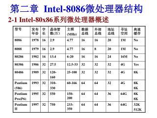 第二章   Intel-8086 微处理器结构