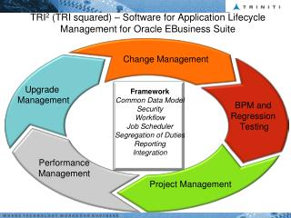 TRI 2  (TRI squared) – Software for Application Lifecycle Management for Oracle  EBusiness  Suite